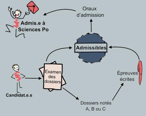 procedure-par-examen-schema
