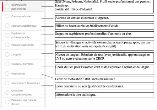 Le Dossier De Candidature Sosciencespo Aide Conseils